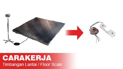 Cara_Kerja_Timbangan_Lantai_(Floor_Scale)-05.jpg